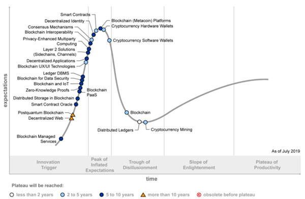 Hype Cycle для технологии блокчейн, 2019