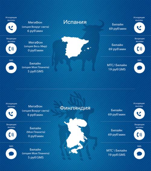 Hi-Tech Mail.Ru: российский роуминг выгоднее местных операторов