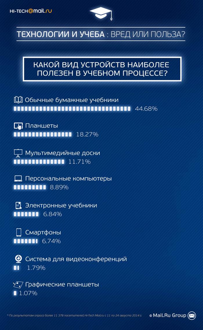 Аналитика Hi-Tech Mail.Ru: 40% россиян боятся новых технологий в учебе